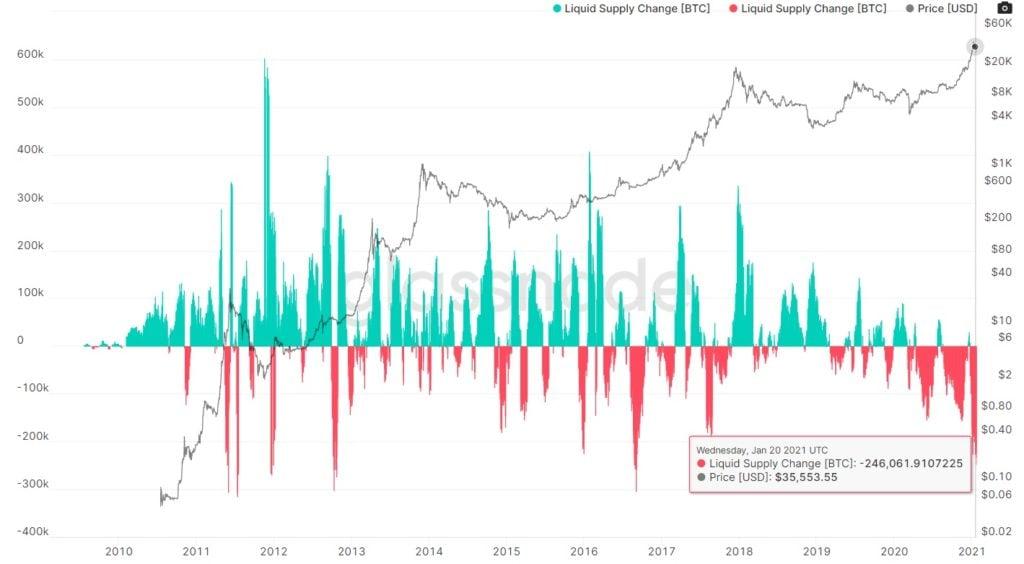 gráfico liquidez mercado escasez criptomoneda bitcoin