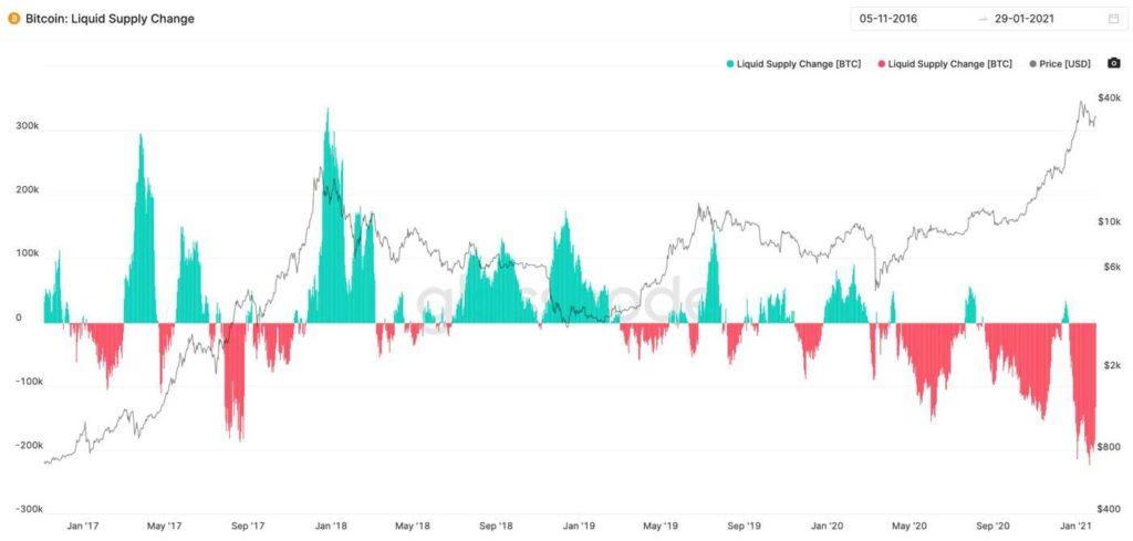 flujos entrantes salientes exchanges 2