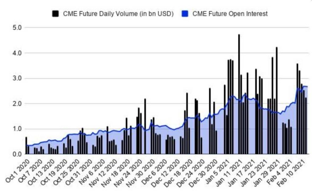 interes abierto futuros bitcoin