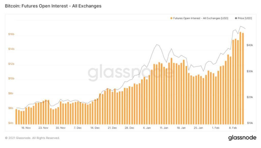 interes abierto futuros bitcoin todos exchanges