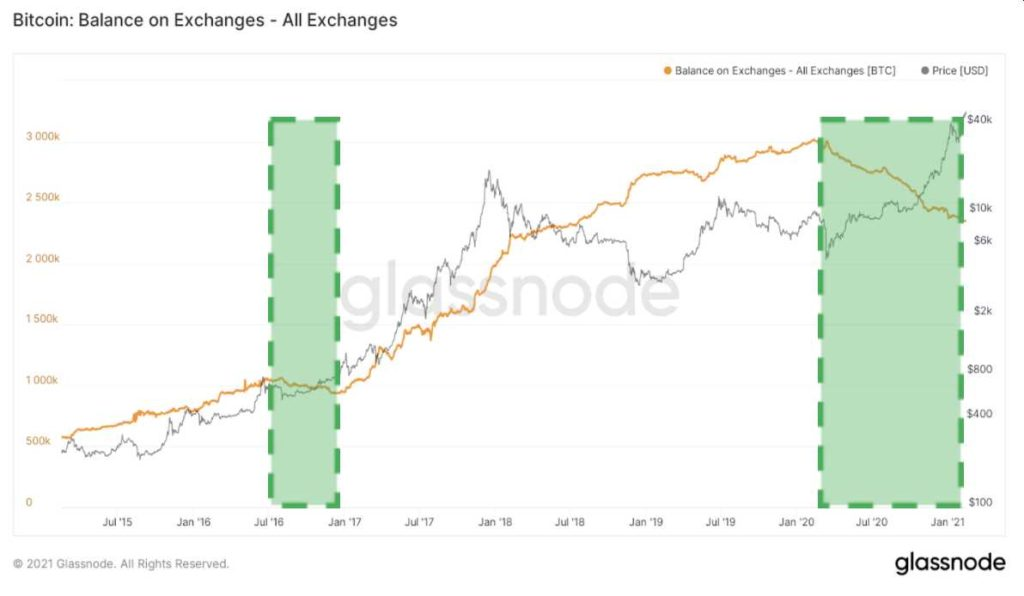 inventario bitcoin todos exchanges