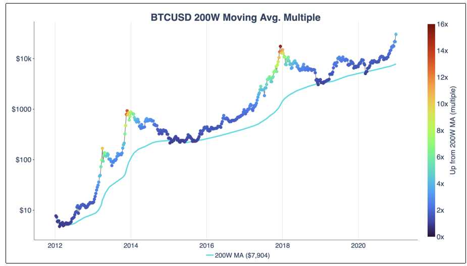 ciclos alcista criptomoneda bitcoin