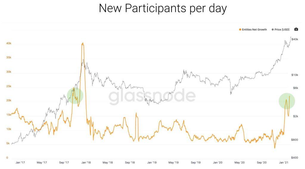 nuevos participantes dia Bitcoin