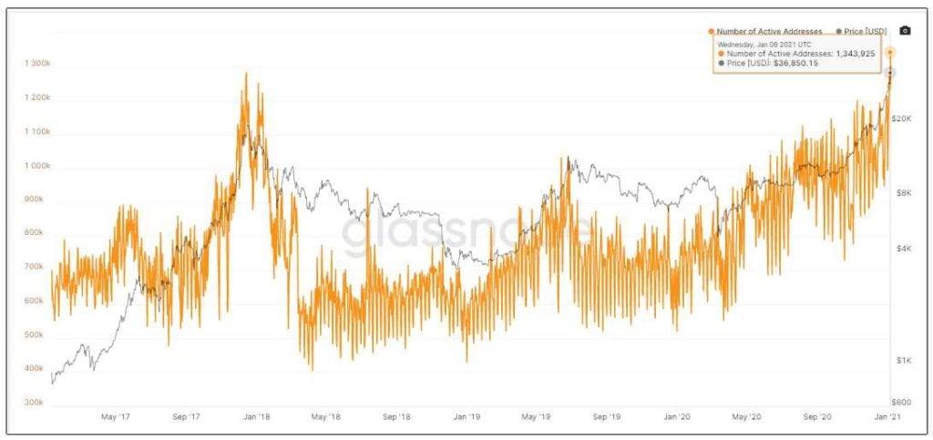 transacciones flujo BTC compra venta