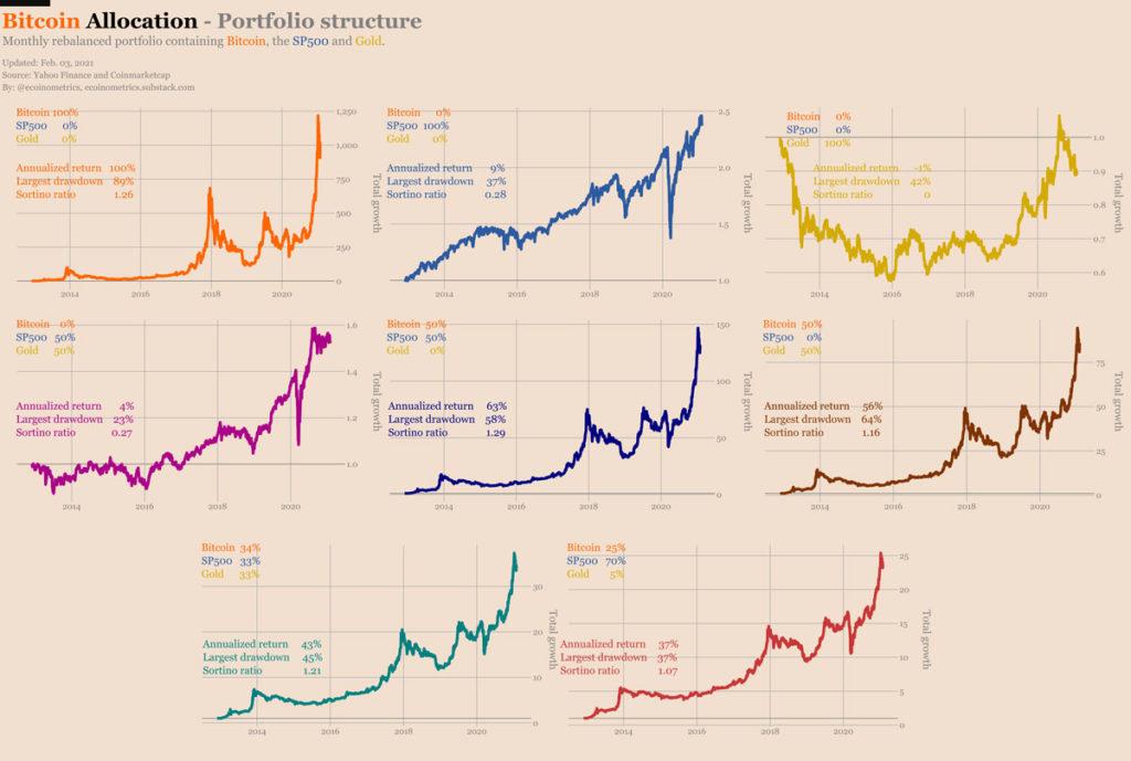 portafolios bitcoin econometrics 1200