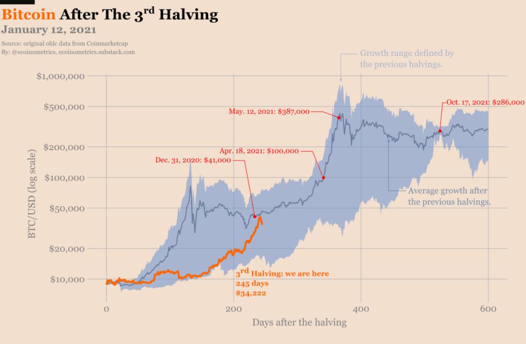 mercado BTC predicion criptomoneda