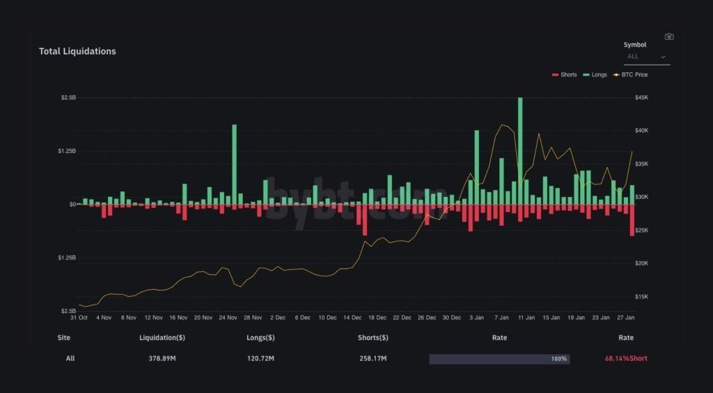 precio bitcoin corta posiciones cortos