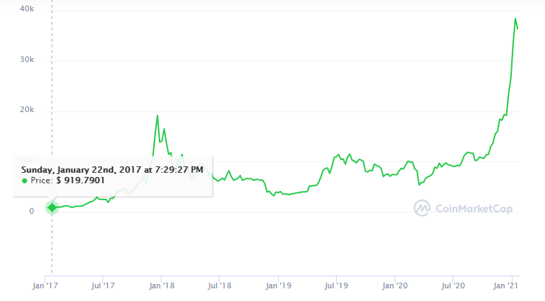 coinmarketcap valor BTC dolar