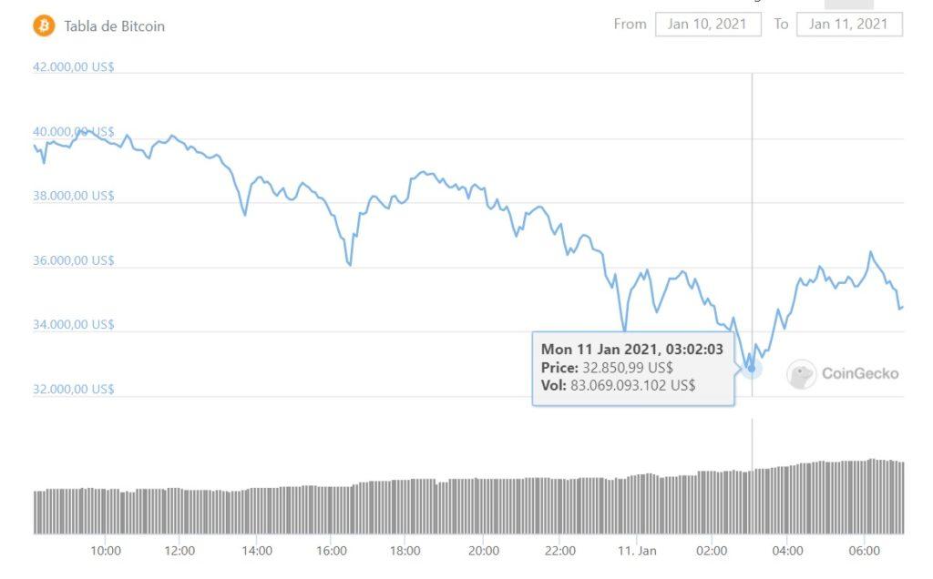 BTC valor mercado baja alza