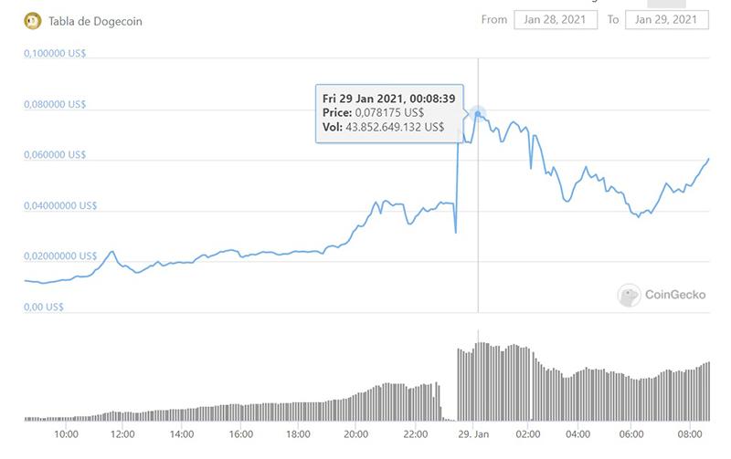 precio criptomoneda dogecoin aumento