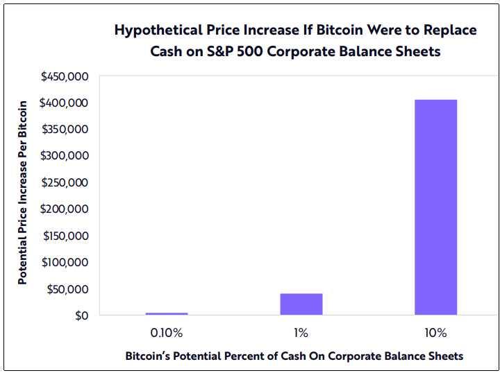 precio hipotetico bitcoin inversion porcentaje reserva