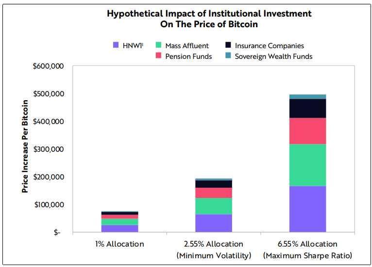precio hipotetico inclusion bitcoin portafolios institucionales