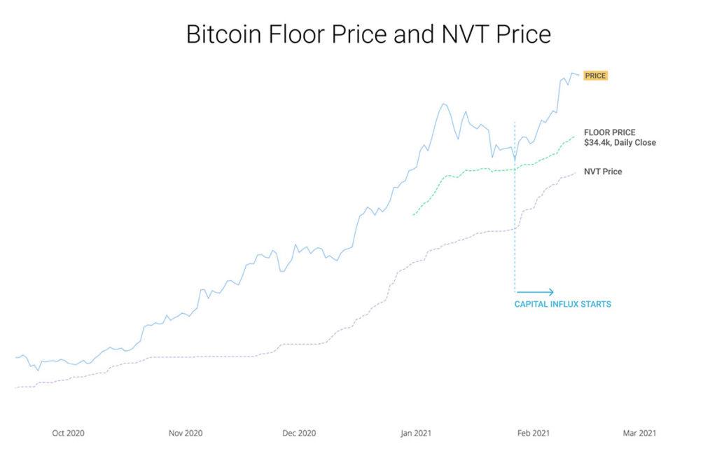 precio piso bitcoin NVT willy woo
