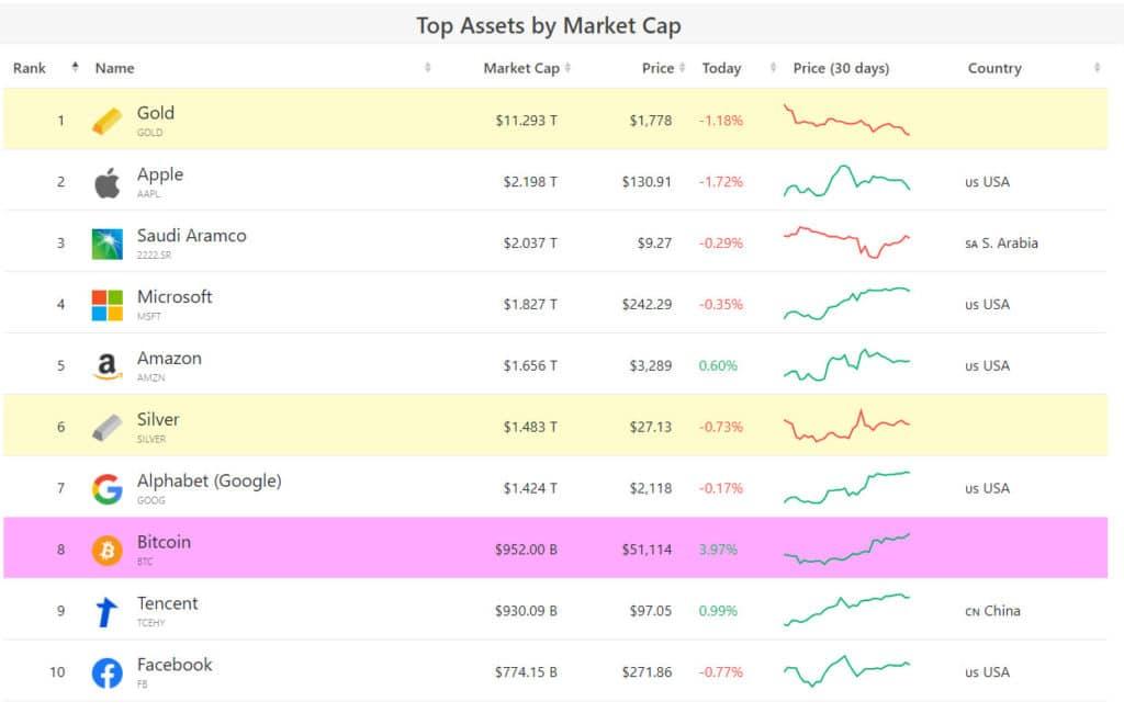 ranking bitcoin capitalizacion mercado