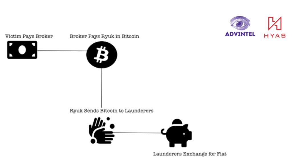 hacker robo fondos dinero