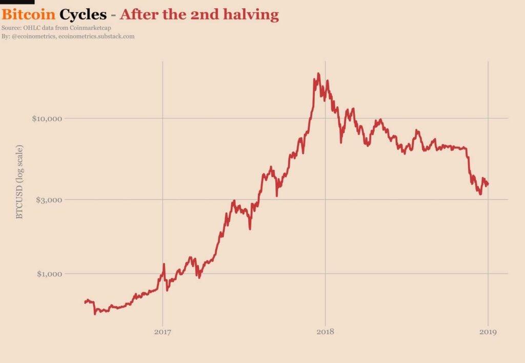 valor BTC recorte cantidad
