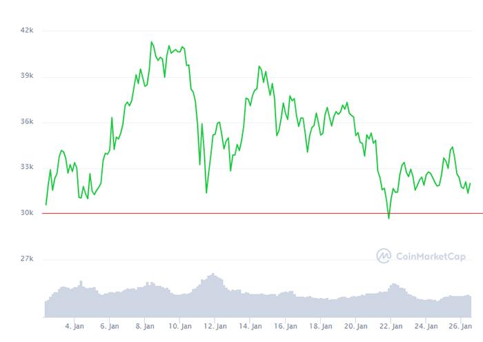 soporte bitcoin precio USD 30.000