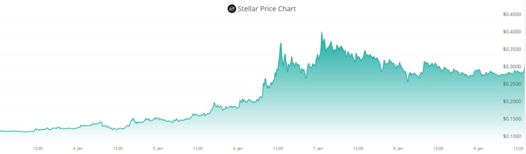 capitalizacion precio subida compra