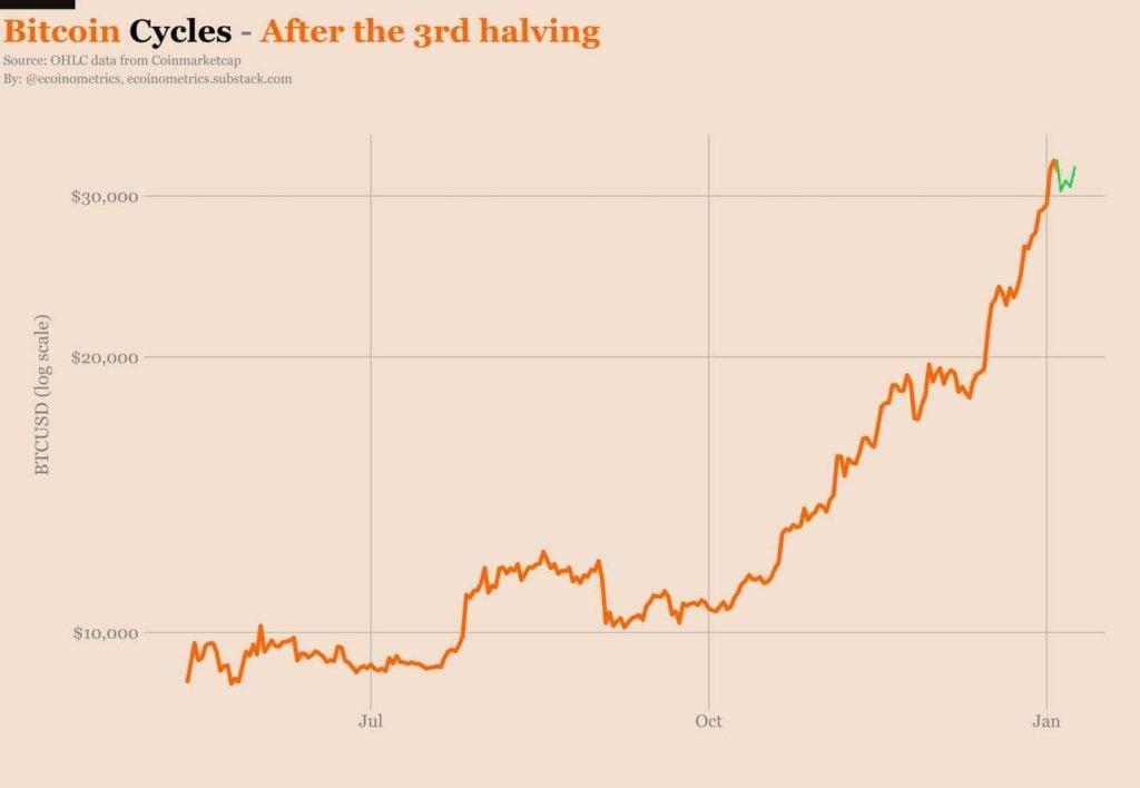 valores precio BTC cantidad