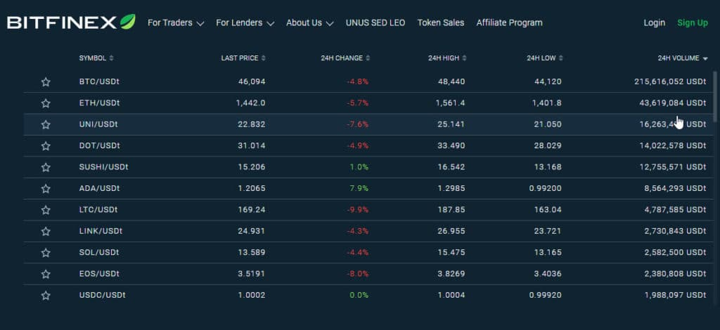 comercio tether casa de cambio criptomonedas bitfinex