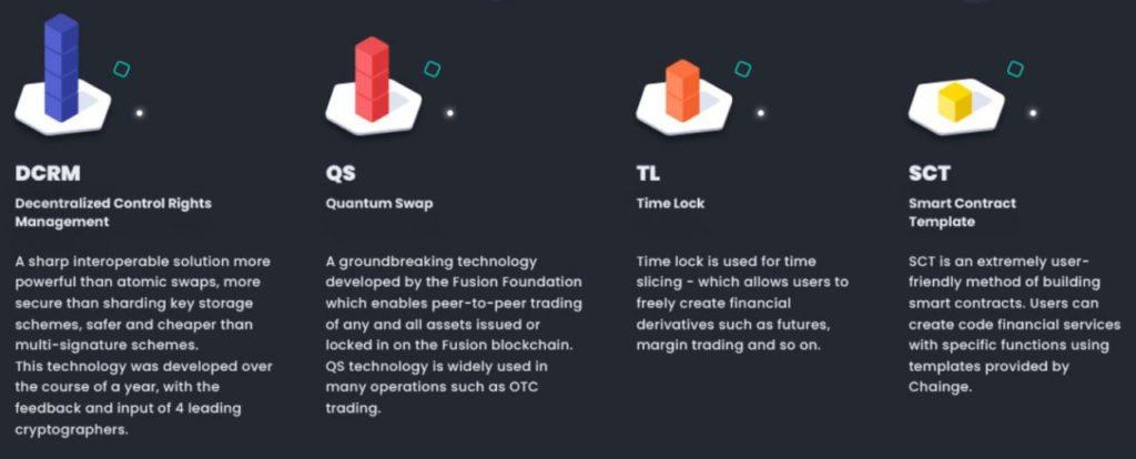 Las 4 piezas fundamentales de Chainge: DCRM, Quantum Swap, Time Lock y proformas de contratos inteligentes