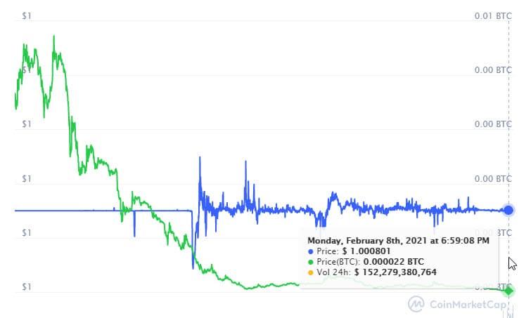 stablecoin tether estabilidad precio mercado criptomonedas