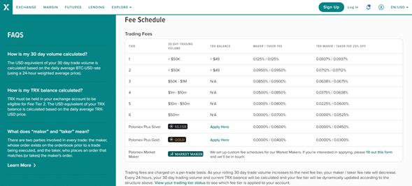 Tabla de tarifas de trading de Poloniex Exchange