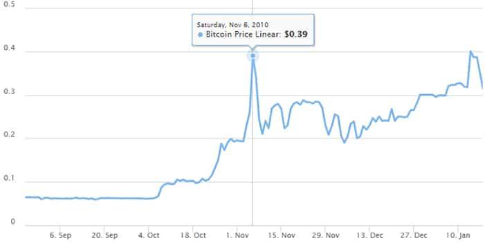 aumento precio bitcoin noviembre 2010