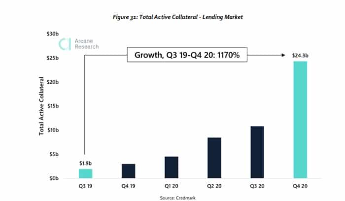 aumento total activos colaterales