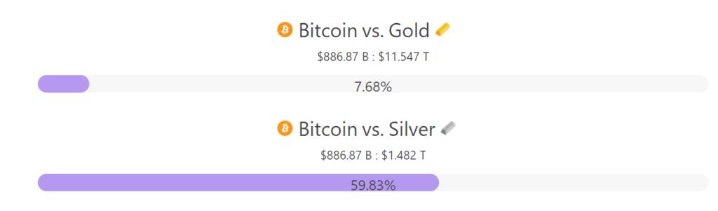 porcentaje cantidad BTC plata