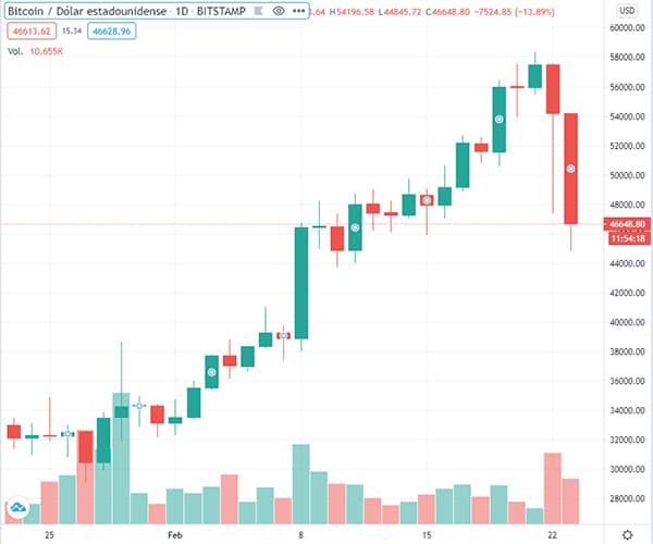 caida precio bitcoin mercado criptomonedas