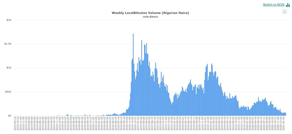 comercio bitcoin localbitcoins nigeria