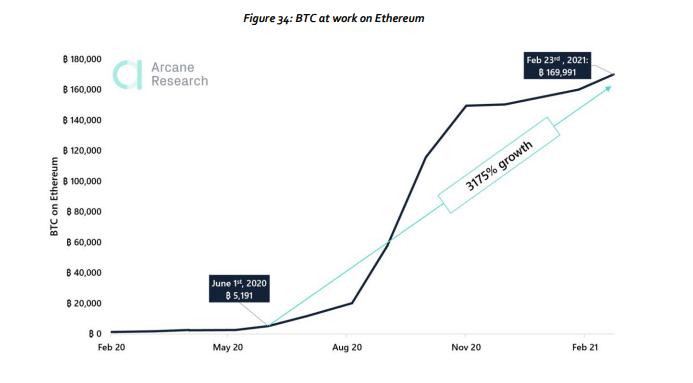 bitcoin mercados criptomoneda tokenizada