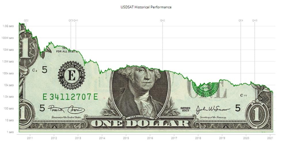 devaluacion dolar satoshis bitcoin