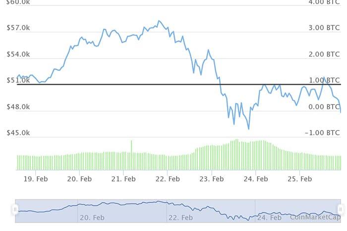 grafico precio bitcoin