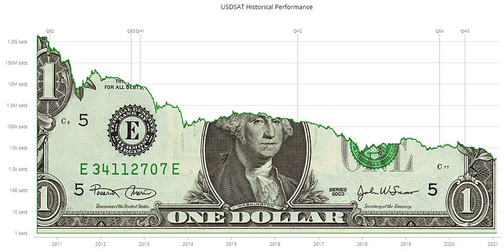 historico anual desempeno dolar satoshis