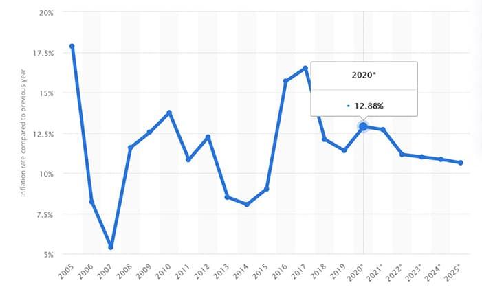 inflacion nigeria
