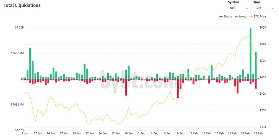 pérdidas posiciones largos traders bitcoin