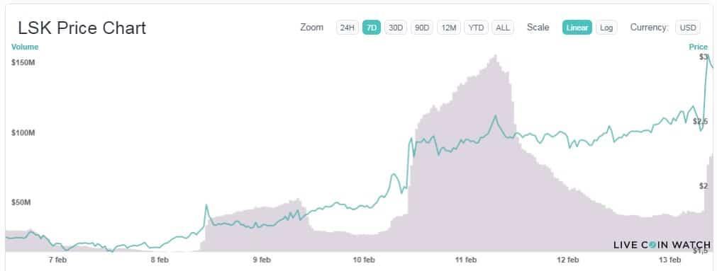 monedas comercio intercambios crecida