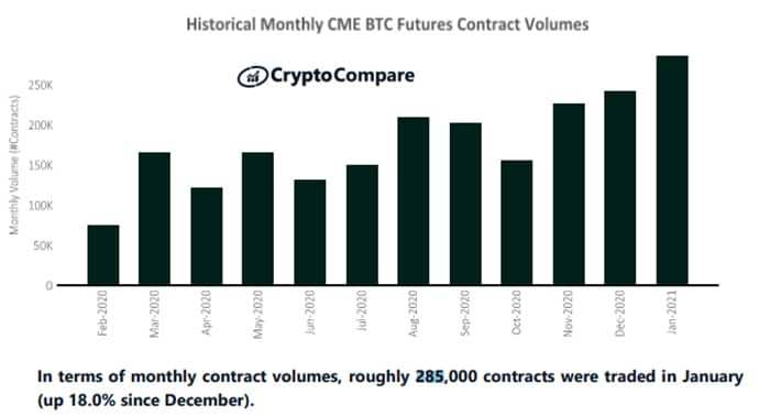 maximo historico negocio futuros bitcoin