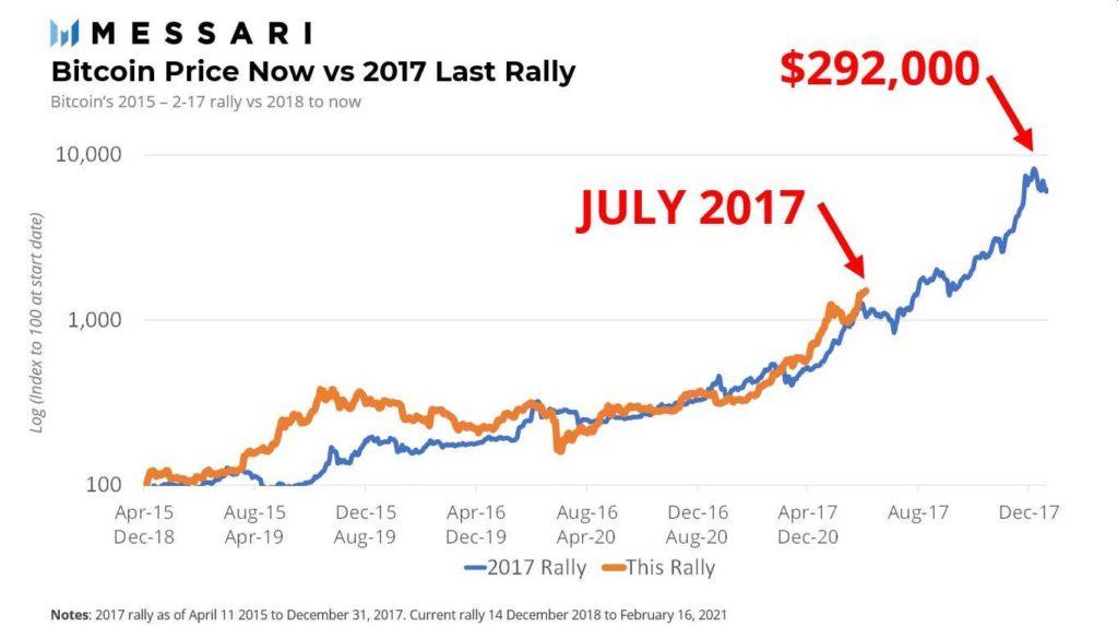 messari rally 2017 vs 2020