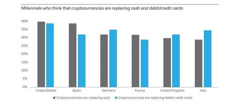 millenials bitcoin preferencia moneda