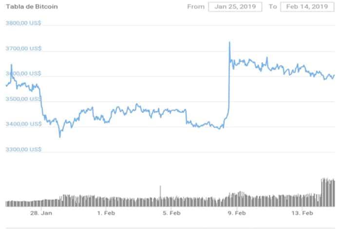 precio bitcoin ano nuevo chino 2019