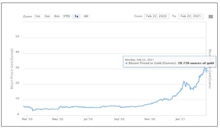 Valor criptomoneda mercado tradicional
