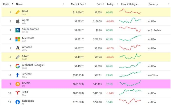 ranking activos mas valiosos