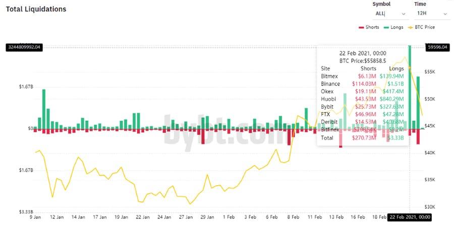 liquidacion posiciones caida precio bitcoin lunes martes