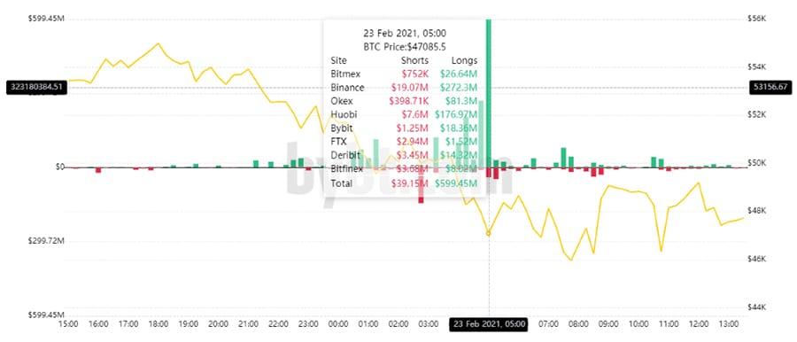 casas de cambio liquidación posiciones bitcoin