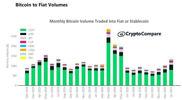 trading bitcoin vs fiat