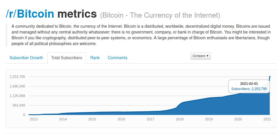 usuarios reddit bitcoin