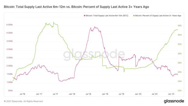 Gráficos de retención de bitcoin en el corto y largo plazo